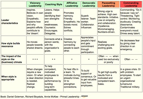 Leadership Styles - Important Leadership Styles
